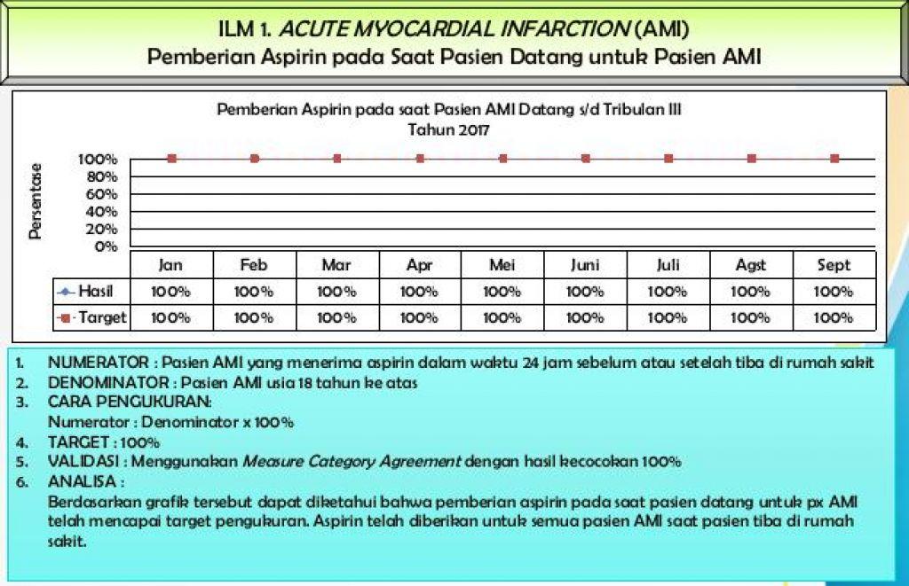 Pemberian Aspirin untuk Pasien AIMI 2017