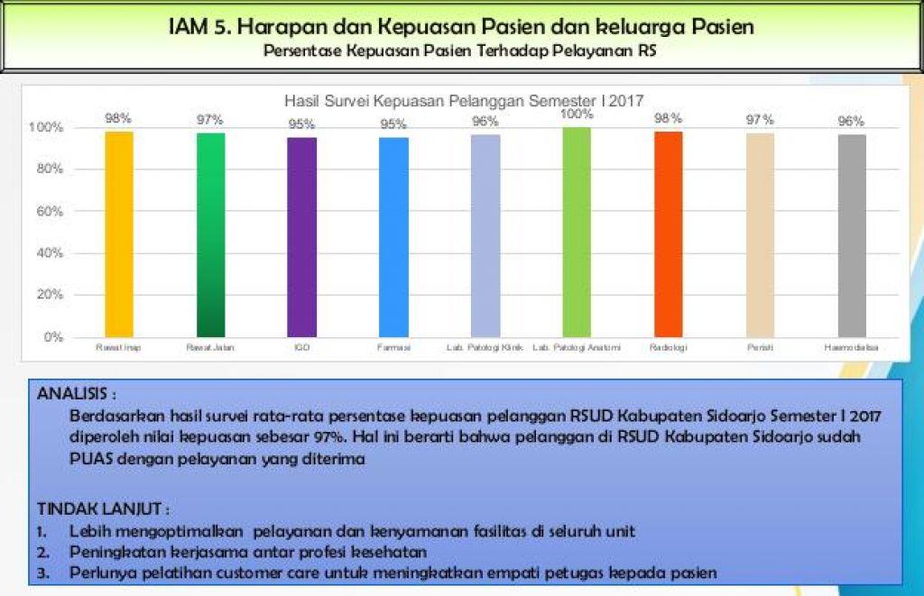 Presentase Kepuasan pasin terhadap Pelayanan RS 2017