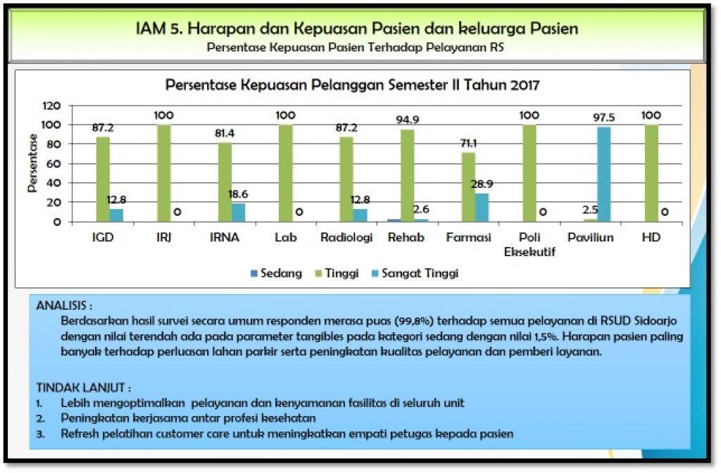 kepuasan pasien sem II 2017